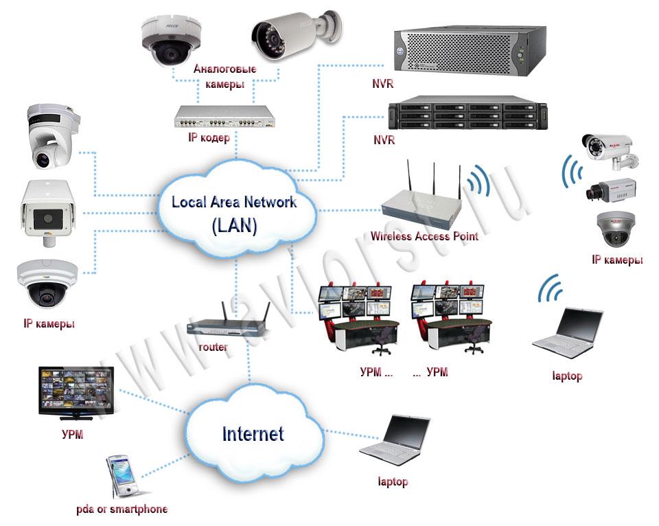 Схема IP Видеонаблюдение